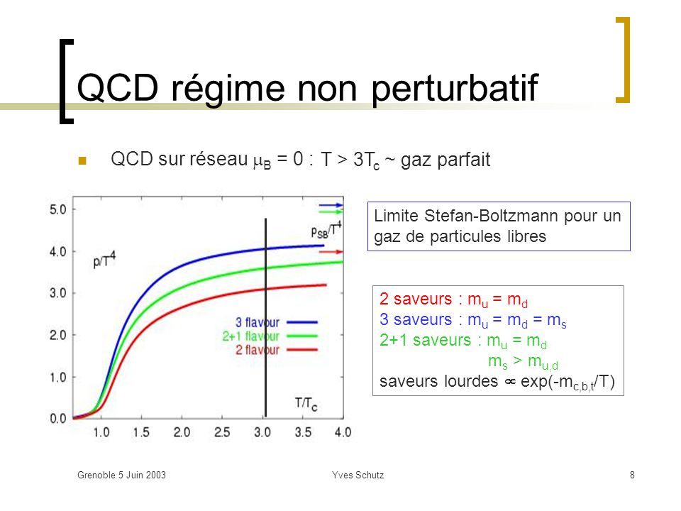 Grenoble 5 Juin 2003Yves Schutz8 QCD régime non perturbatif QCD sur réseau B = 0 : Limite Stefan-Boltzmann pour un gaz de particules libres 2 saveurs