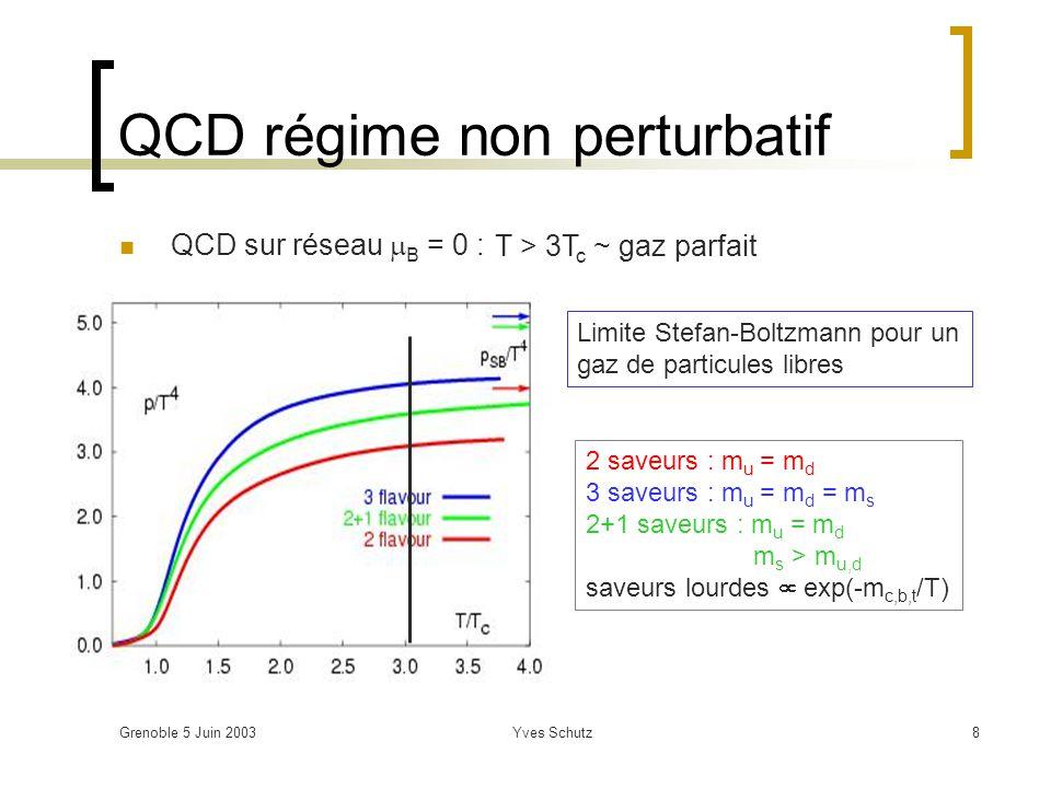 Grenoble 5 Juin 2003Yves Schutz19 60 < < 62 Une collision : Pb+Pb @ 5.5 TeV dN/dy = 8,000