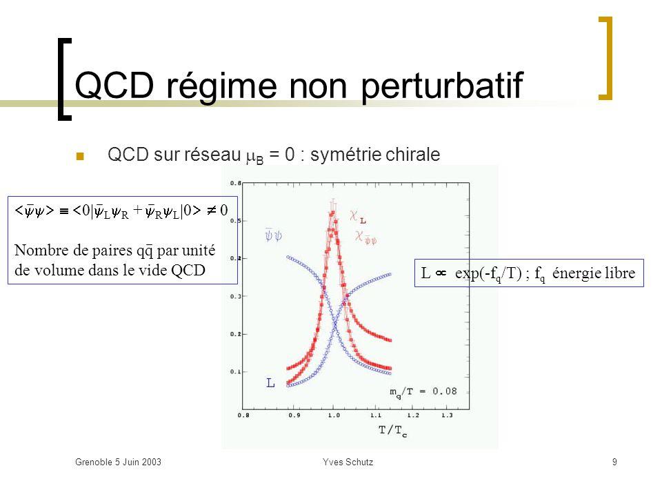 Grenoble 5 Juin 2003Yves Schutz10 QCD régime non perturbatif Augmentation rapide de (T) à T c constante Changement de phase sans discontinuité T c =173 ± 15 MeV, c = 0.7 – 3 GeV/fm 3 Stable avec le nombre de saveurs T < 3T c (RHIC) ~ 50% de SB T >> T c (LHC) gaz parfait de quantas QCD ( s ~ 0) Symétrie chirale restaurée à même T c B 50 MeV influe peu sur la valeur de T c