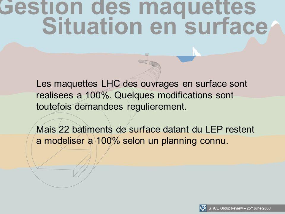 ST/CE Group Review – 25 th June 2003 Gestion des maquettes Situation en surface Les maquettes LHC des ouvrages en surface sont realisees a 100%.