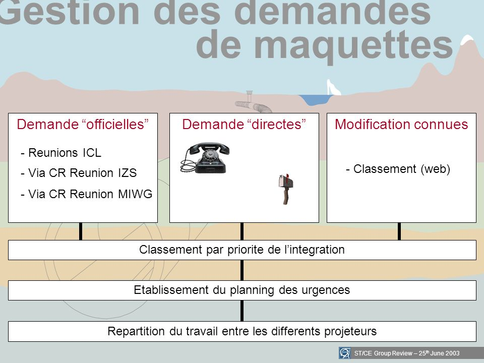 ST/CE Group Review – 25 th June 2003 Repartition du travail entre les differents projeteurs Etablissement du planning des urgences Gestion des demandes de maquettes Classement par priorite de lintegration Demande officielles - Reunions ICL - Via CR Reunion IZS - Via CR Reunion MIWG Demande directesModification connues - Classement (web)