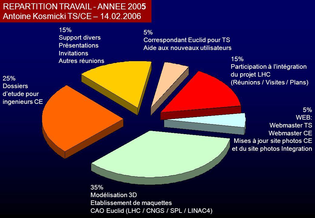 REPARTITION TRAVAIL - ANNEE 2005 Antoine Kosmicki TS/CE – 14.02.2006 35% Modélisation 3D Etablissement de maquettes CAO Euclid (LHC / CNGS / SPL / LIN