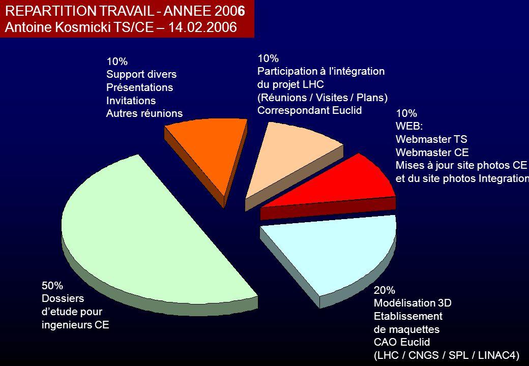 20% Modélisation 3D Etablissement de maquettes CAO Euclid (LHC / CNGS / SPL / LINAC4) 10% Participation à l'intégration du projet LHC (Réunions / Visi