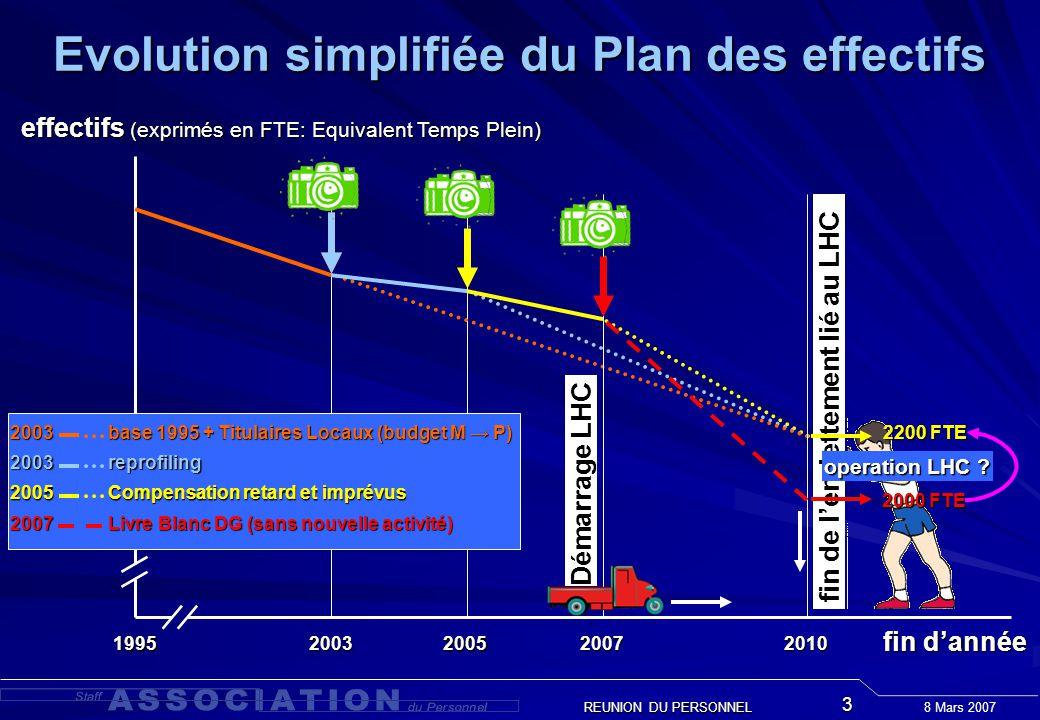 8 Mars 2007 REUNION DU PERSONNEL 3 fin de lendettement lié au LHC 2003 base 1995 + Titulaires Locaux (budget M P) 1995 2200 FTE fin dannée effectifs (exprimés en FTE: Equivalent Temps Plein) 2003 reprofiling 2005 Compensation retard et imprévus operation LHC .