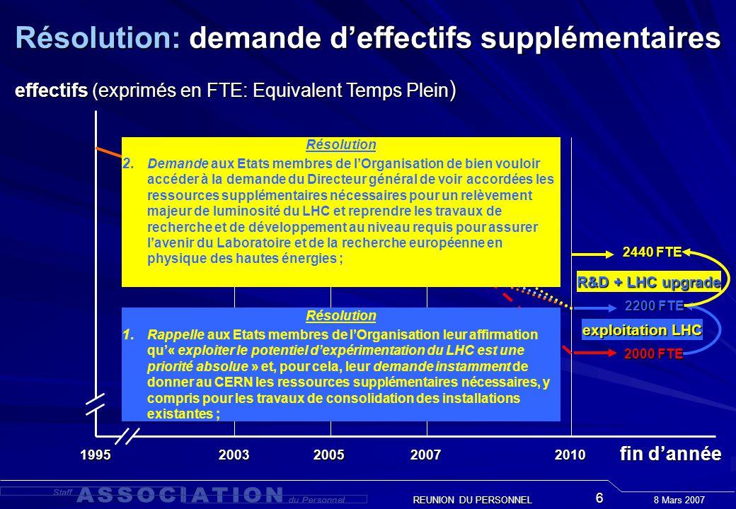 8 Mars 2007 REUNION DU PERSONNEL 6 1995 2200 FTE fin dannée effectifs (exprimés en FTE: Equivalent Temps Plein ) exploitation LHC Résolution: demande deffectifs supplémentaires 2003200520072010 2000 FTE 2440 FTE R&D + LHC upgrade Résolution 1.