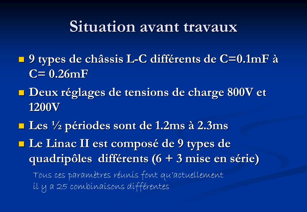 Situation avant travaux 9 types de châssis L-C différents de C=0.1mF à C= 0.26mF 9 types de châssis L-C différents de C=0.1mF à C= 0.26mF Deux réglages de tensions de charge 800V et 1200V Deux réglages de tensions de charge 800V et 1200V Les ½ périodes sont de 1.2ms à 2.3ms Les ½ périodes sont de 1.2ms à 2.3ms Le Linac II est composé de 9 types de quadripôles différents (6 + 3 mise en série) Le Linac II est composé de 9 types de quadripôles différents (6 + 3 mise en série) Tous ces paramètres réunis font quactuellement il y a 25 combinaisons différentes