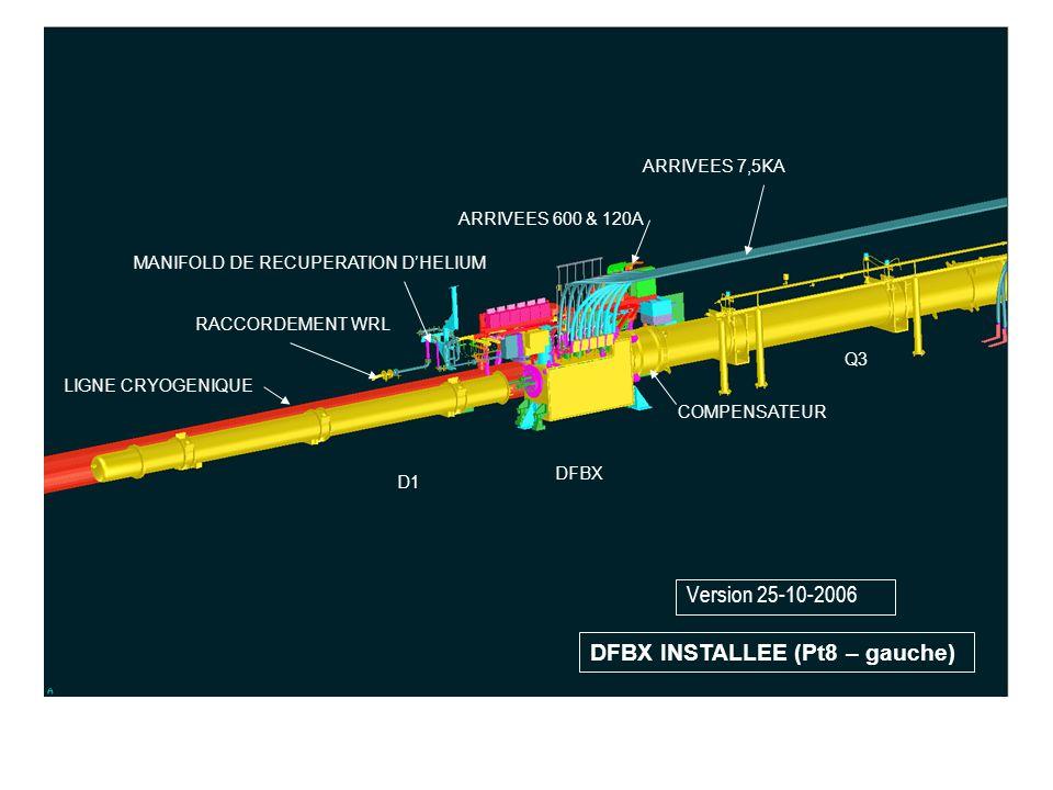 DFBX INSTALLEE (Pt8 – gauche) D1 Q3 DFBX RACCORDEMENT WRL MANIFOLD DE RECUPERATION DHELIUM ARRIVEES 600 & 120A ARRIVEES 7,5KA LIGNE CRYOGENIQUE COMPEN