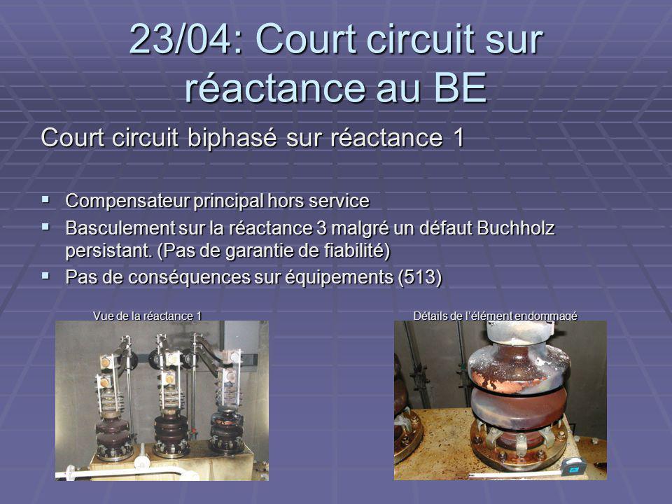 23/04: Court circuit sur réactance au BE Court circuit biphasé sur réactance 1 Compensateur principal hors service Compensateur principal hors service Basculement sur la réactance 3 malgré un défaut Buchholz persistant.