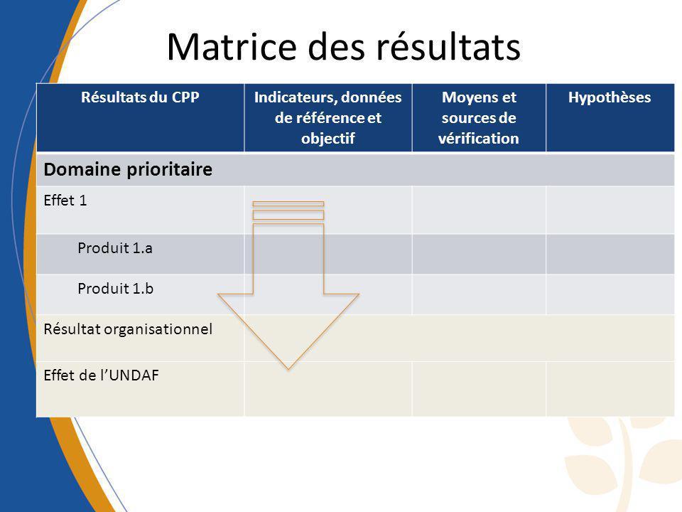 Matrice des résultats Résultats du CPPIndicateurs, données de référence et objectif Moyens et sources de vérification Hypothèses Domaine prioritaire E