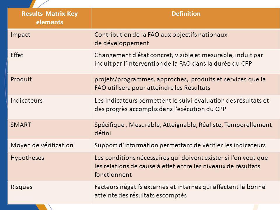 Results Matrix-Key elements Definition ImpactContribution de la FAO aux objectifs nationaux de développement EffetChangement détat concret, visible et