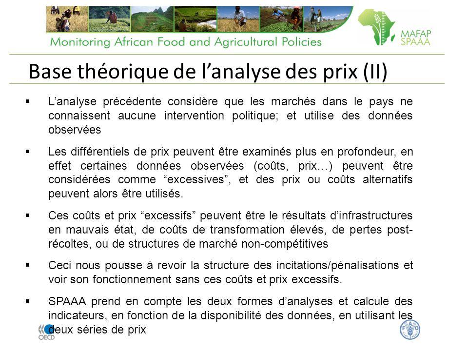 Prix CIF (USD/Tonne) Taux de change (FCFA/USD) Prix Frontière (FCFA/Tonne) Prix producteur (FCFA/Tonne) Production du Maïs au Burkina Faso Prix observés