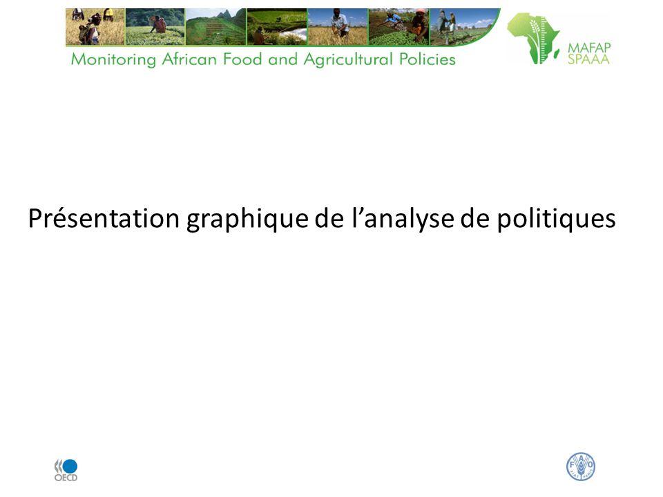 Présentation graphique de lanalyse de politiques