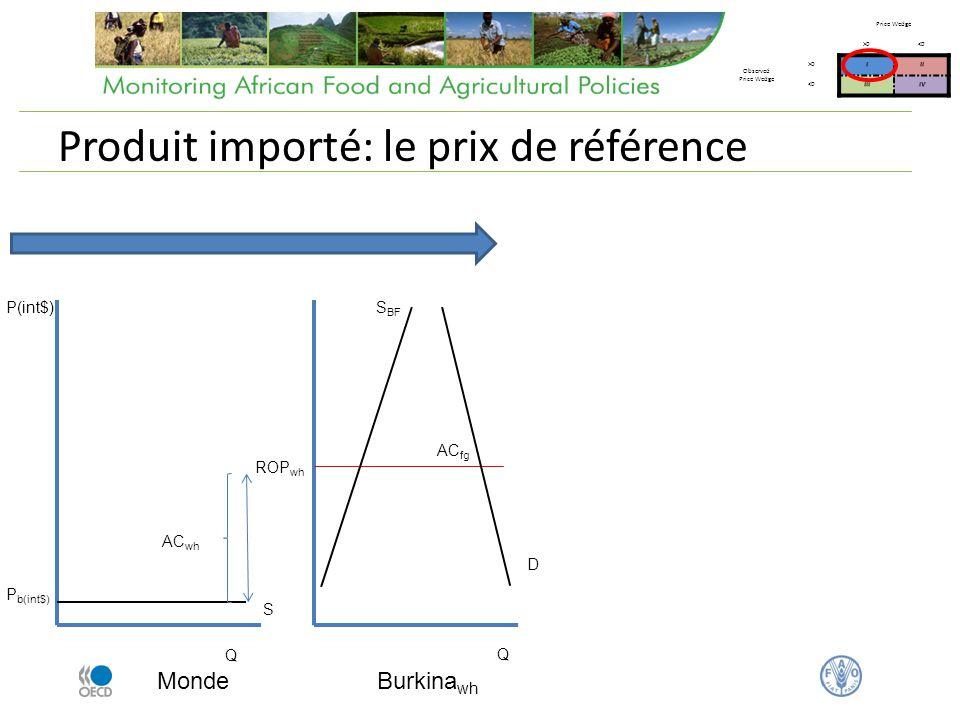 Produit importé: le prix de référence Monde Q P(int$) P b(int$) Burkina wh AC wh ROP wh AC fg Q S BF D S Price Wedge >0<0 Observed Price Wedge >0III <0IIIIV