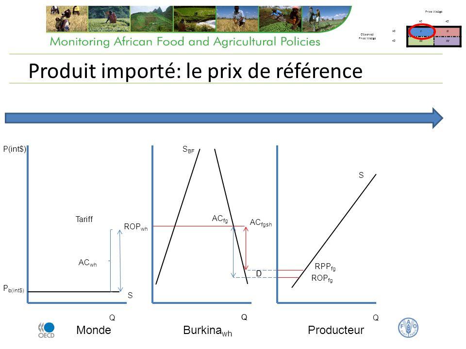 Produit importé: le prix de référence Monde Q P(int$) P b(int$) Tariff Burkina wh AC wh ROP wh AC fg Q S BF D S Price Wedge >0<0 Observed Price Wedge >0III <0IIIIV Producteur Q Q ROP fg D S AC fgsh RPP fg