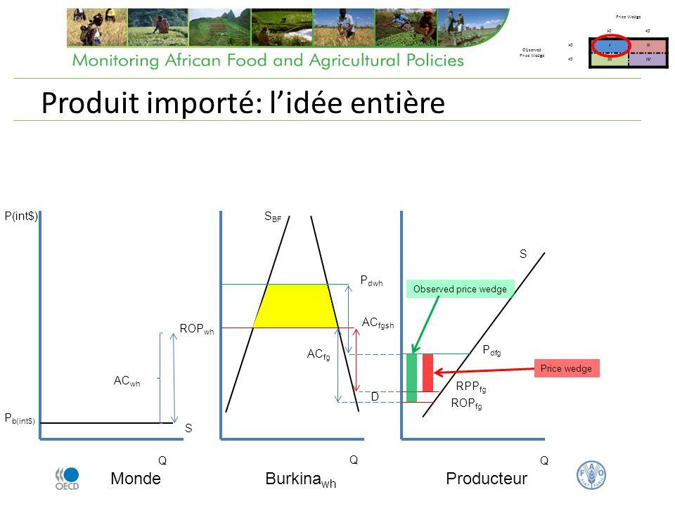 Produit importé: lidée entière Monde Q P(int$) P b(int$) Burkina wh AC wh ROP wh AC fg Producteur Q Q S BF ROP fg D S S P dwh P dfg AC fgsh RPP fg Pri