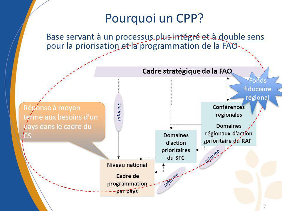 Cadre stratégique de la FAO Niveau national Cadre de programmation par pays Domaines daction prioritaires du SFC Conférences régionales Domaines régio