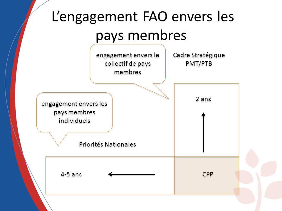 Lengagement FAO envers les pays membres Cadre Stratégique PMT/PTB Cadre Stratégique PMT/PTB Priorités Nationales 2 ans 4-5 ans CPP engagement envers l