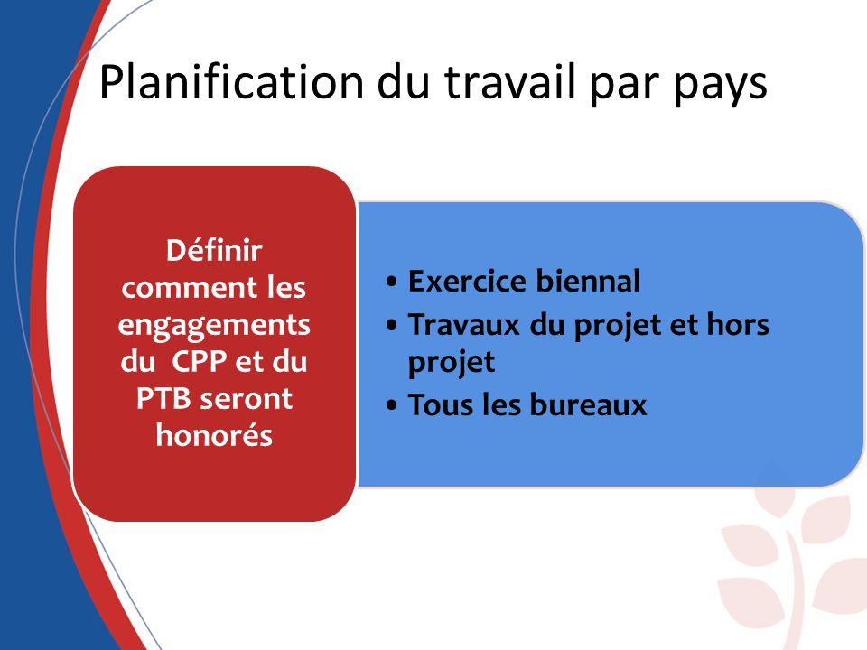 Planification du travail par pays Exercice biennal Travaux du projet et hors projet Tous les bureaux Définir comment les engagements du CPP et du PTB