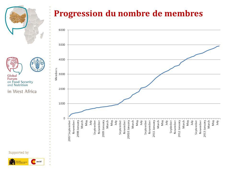 Supported by Structure de la composition du Forum Coopération technique 3% Gouvernement 7% Secteur privé 4% ONG/OSC 22% NU/Org.