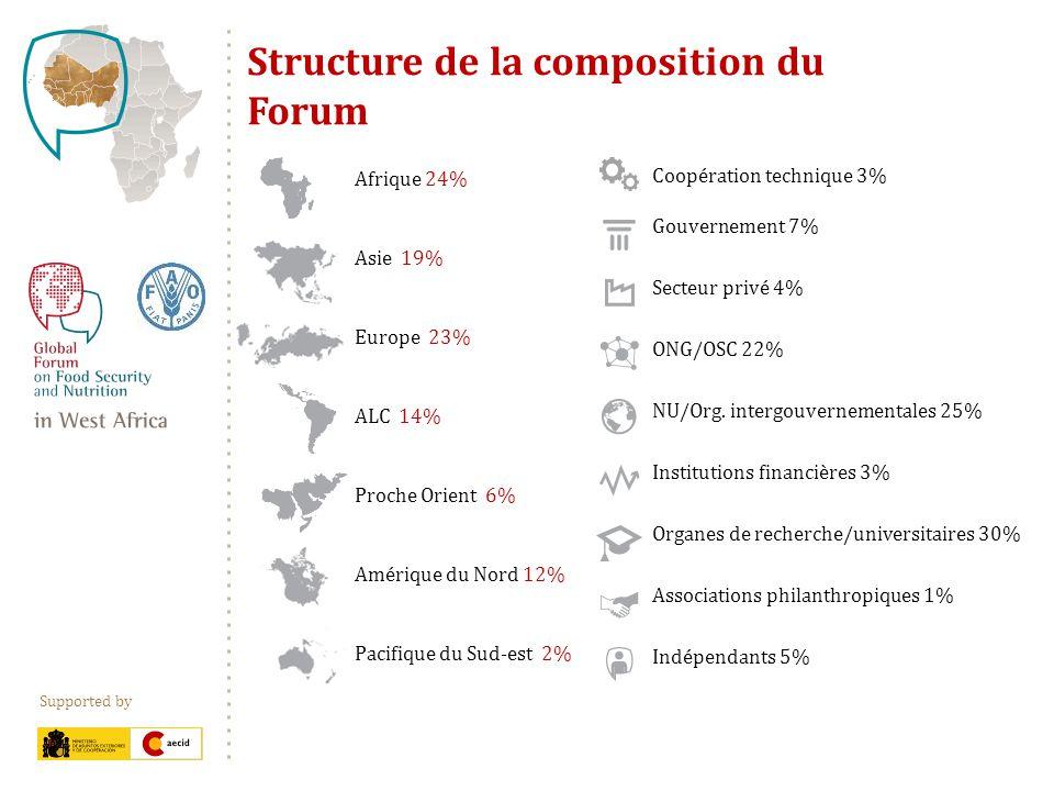 Supported by Structure de la composition du Forum Coopération technique 3% Gouvernement 7% Secteur privé 4% ONG/OSC 22% NU/Org. intergouvernementales
