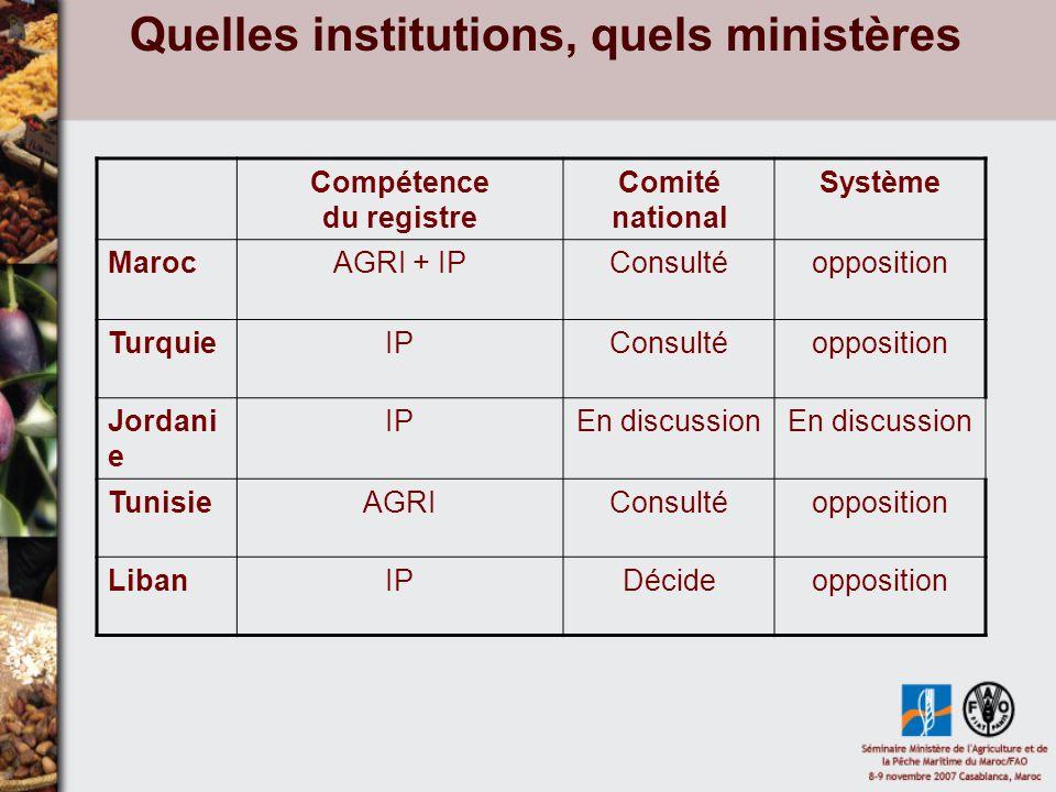 Fonctionnement GroupementContrôle MarocProd.+ publiccertification TurquieProd.
