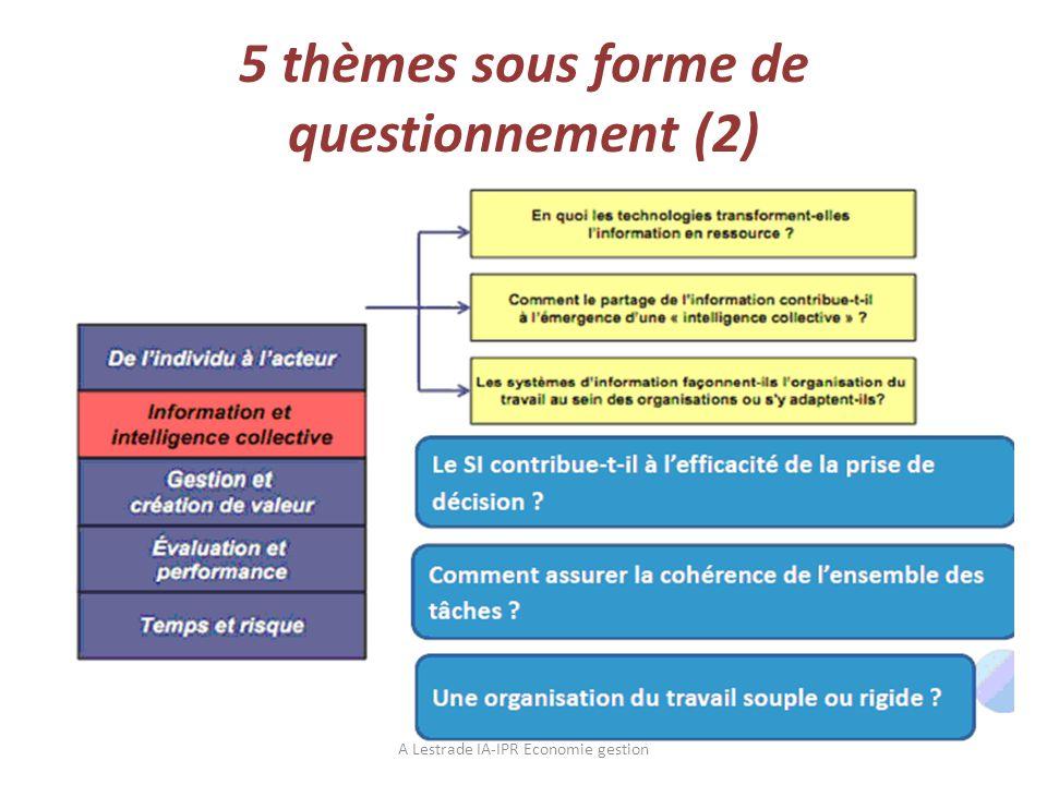 5 thèmes sous forme de questionnement (2) A Lestrade IA-IPR Economie gestion
