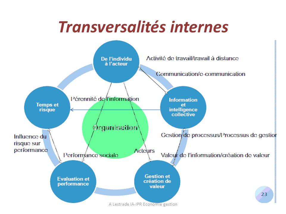 Transversalités internes A Lestrade IA-IPR Economie gestion