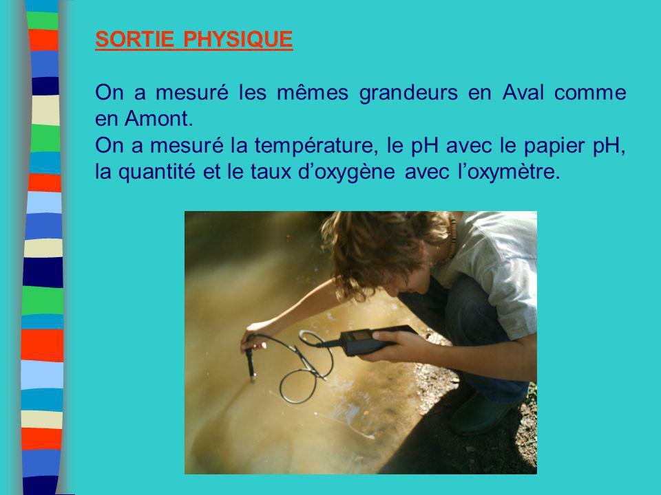 SORTIE PHYSIQUE On a mesuré les mêmes grandeurs en Aval comme en Amont. On a mesuré la température, le pH avec le papier pH, la quantité et le taux do
