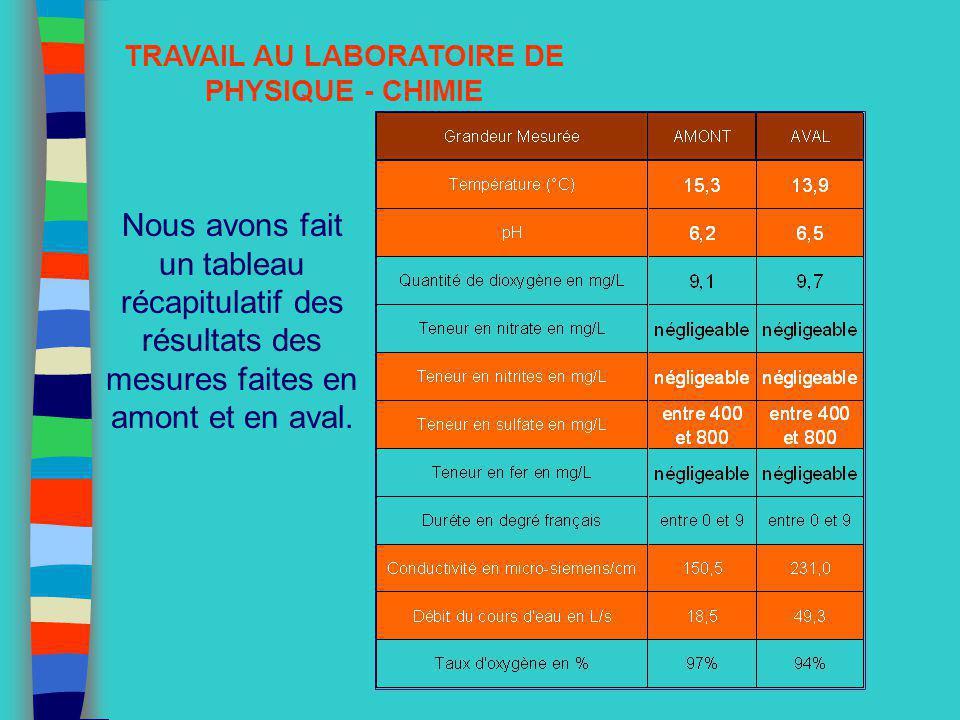 TRAVAIL AU LABORATOIRE DE PHYSIQUE - CHIMIE Nous avons fait un tableau récapitulatif des résultats des mesures faites en amont et en aval.