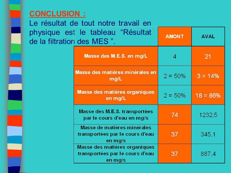 CONCLUSION : Le résultat de tout notre travail en physique est le tableau Résultat de la filtration des MES.