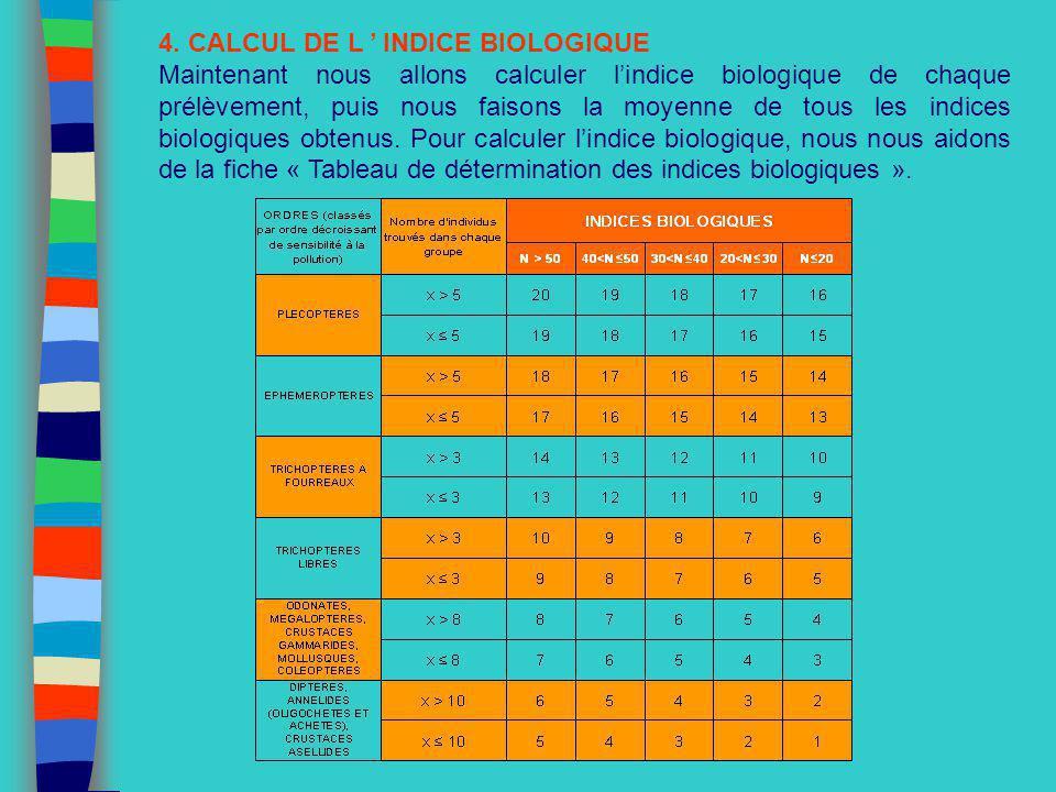 4. CALCUL DE L INDICE BIOLOGIQUE Maintenant nous allons calculer lindice biologique de chaque prélèvement, puis nous faisons la moyenne de tous les in