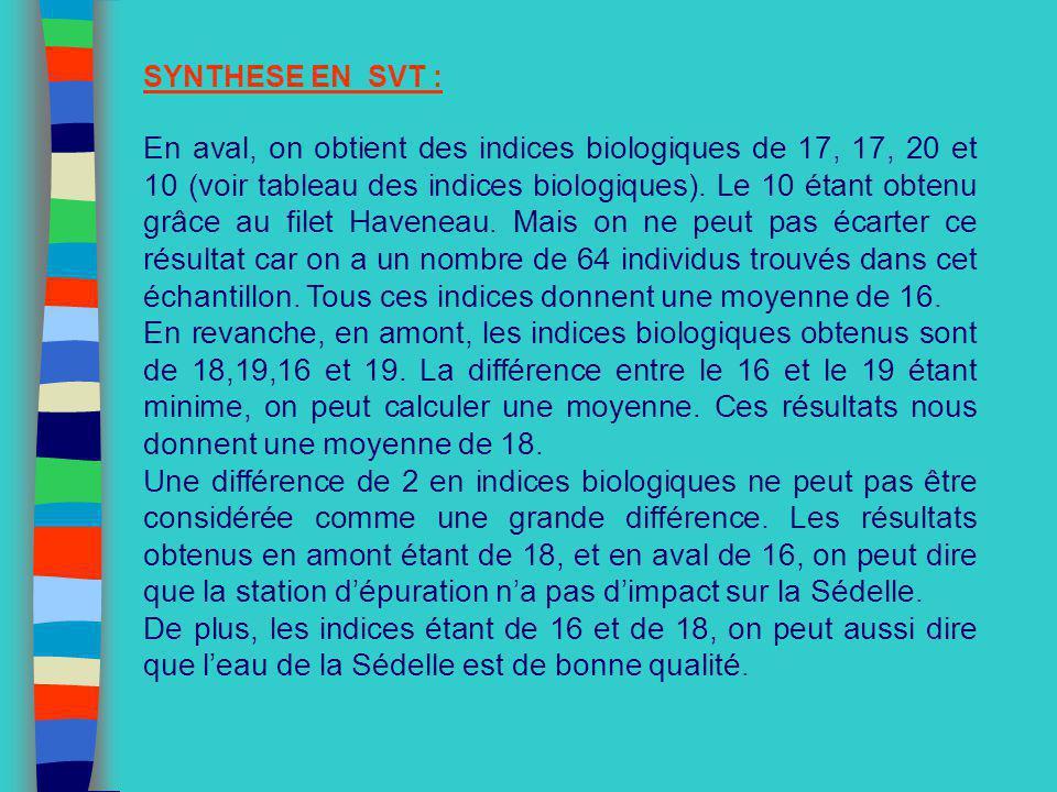 SYNTHESE EN SVT : En aval, on obtient des indices biologiques de 17, 17, 20 et 10 (voir tableau des indices biologiques). Le 10 étant obtenu grâce au