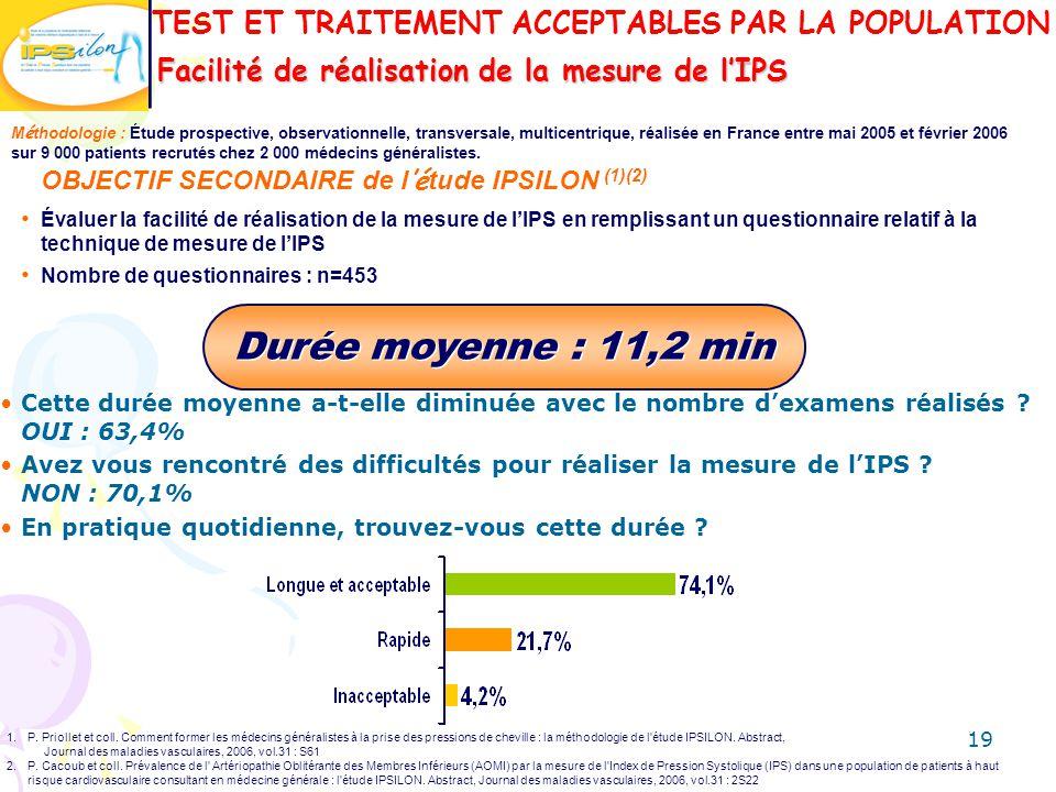 Facilité de réalisation de la mesure de lIPS Durée moyenne : 11,2 min OBJECTIF SECONDAIRE de l é tude IPSILON (1)(2) Évaluer la facilité de réalisatio