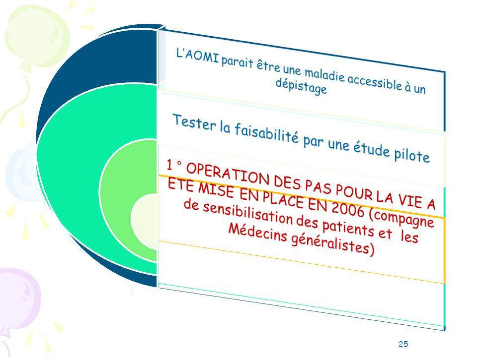 Expérience préliminaire Des pas pour la vie en coordination avec SFMV Etude pilote 3centres :grenoble,lille et montpellier Pour tester : faisabilité,acceptabilité et rendement.