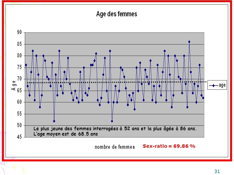 Le plus jeune des femmes interrogées à 52 ans et la plus âgée à 86 ans. Lage moyen est de 68.5 ans 31 Sex-ratio = 69.86 %