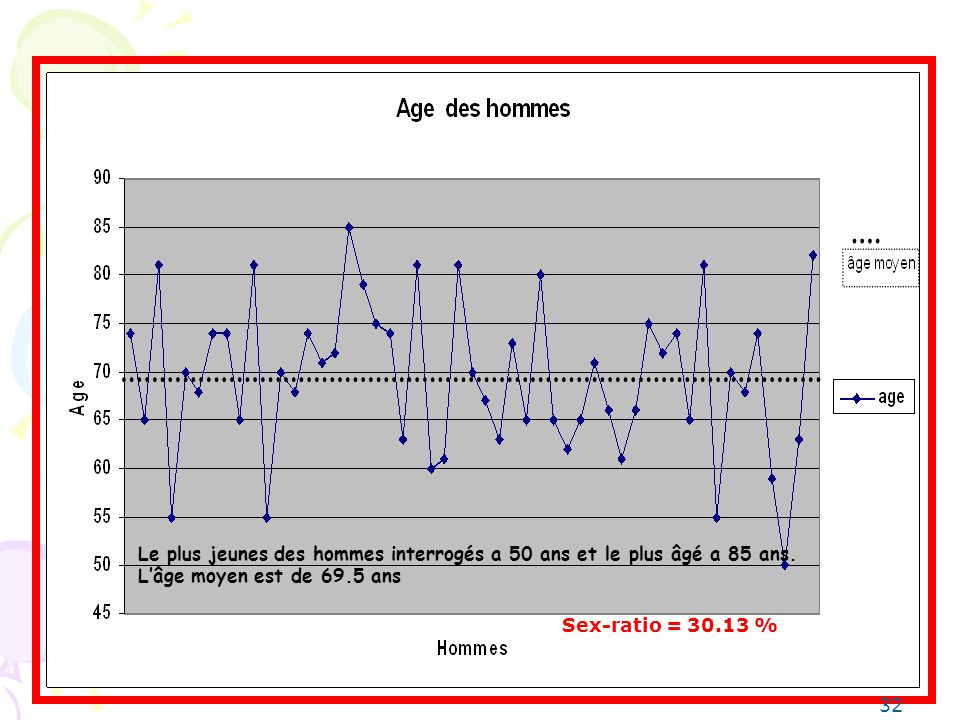 Le plus jeunes des hommes interrogés a 50 ans et le plus âgé a 85 ans. Lâge moyen est de 69.5 ans 32 Sex-ratio = 30.13 %