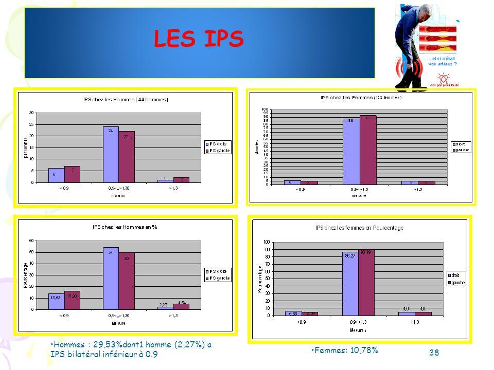 LES IPS Femmes: 10,78% 38 Hommes : 29,53%dont1 homme (2,27%) a IPS bilatéral inférieur à 0.9