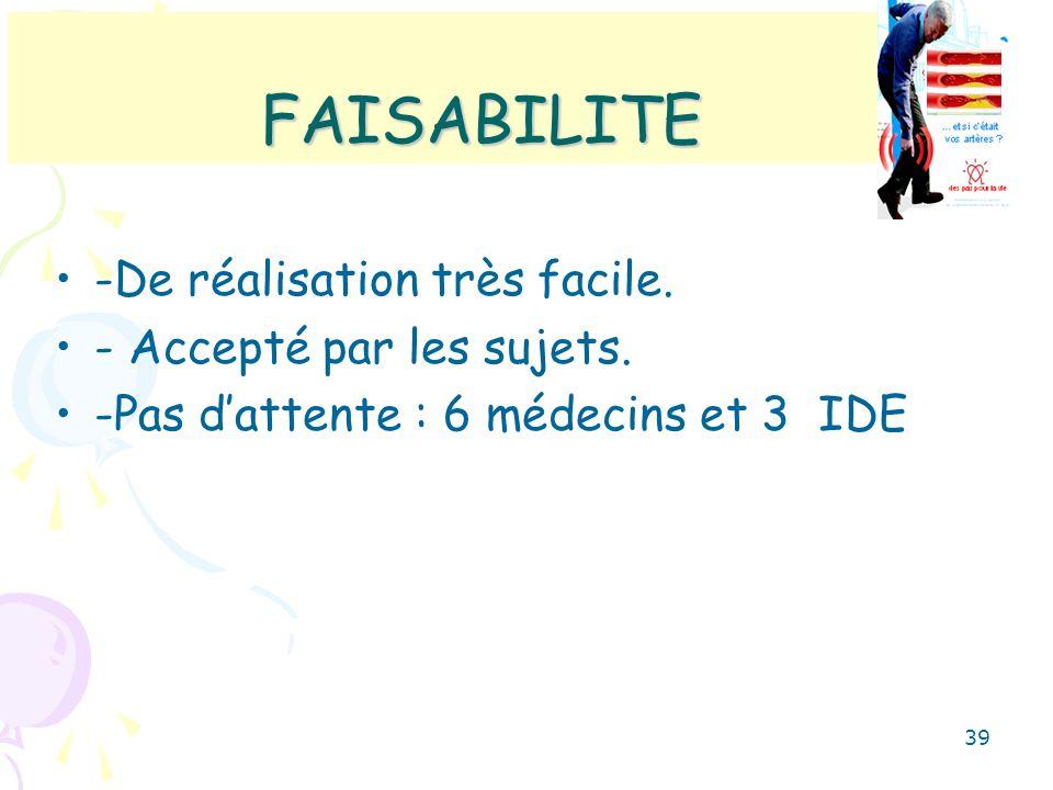 FAISABILITE -De réalisation très facile. - Accepté par les sujets. -Pas dattente : 6 médecins et 3 IDE 39