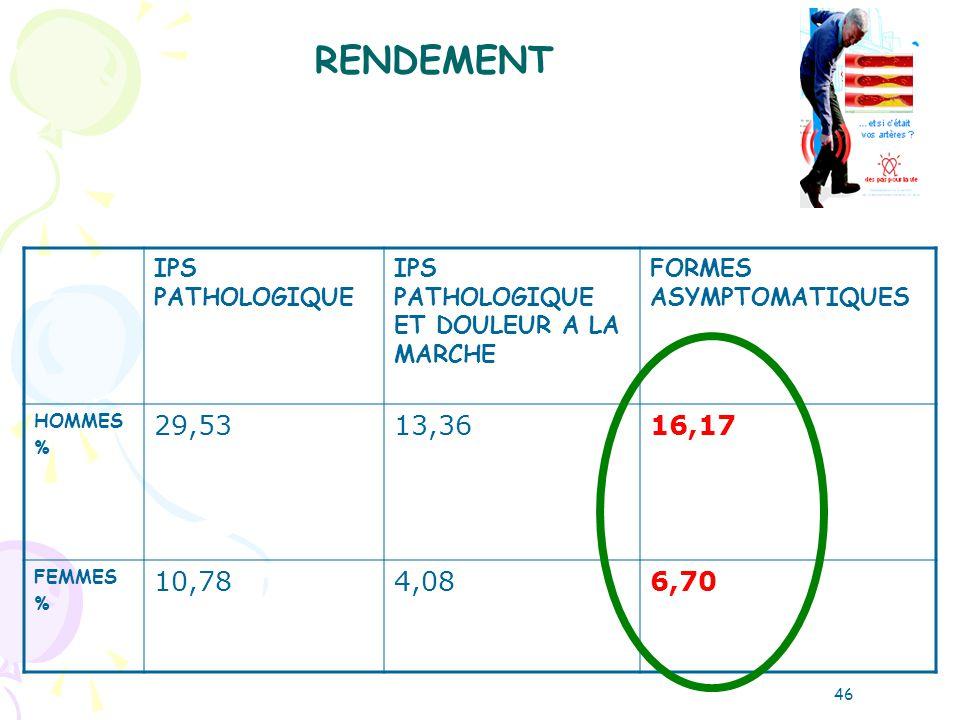 IPS PATHOLOGIQUE IPS PATHOLOGIQUE ET DOULEUR A LA MARCHE FORMES ASYMPTOMATIQUES HOMMES % 29,5313,3616,17 FEMMES % 10,784,086,70 RENDEMENT 46