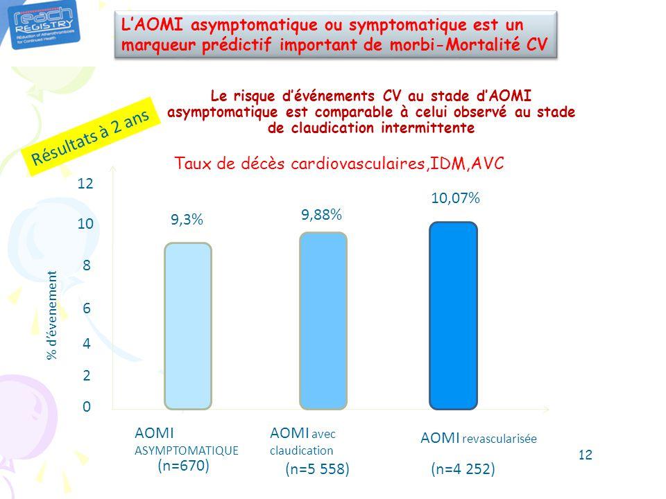 Le risque dévénements CV au stade dAOMI asymptomatique est comparable à celui observé au stade de claudication intermittente (n=670) 0 12 10 8 6 4 2 9