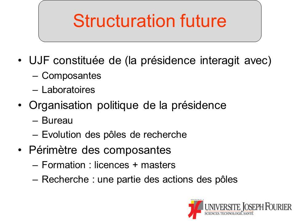 Structuration future UJF constituée de (la présidence interagit avec) –Composantes –Laboratoires Organisation politique de la présidence –Bureau –Evolution des pôles de recherche Périmètre des composantes –Formation : licences + masters –Recherche : une partie des actions des pôles Structuration future