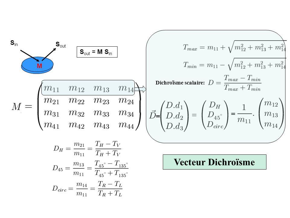 2 Vecteur Polarisance Interprétation de la matrice de Mueller (2/3) Polarisance scalaire Vecteur Polarisance degré de polarisation horizontal degré de polarisation à 45° degré de polarisation circulaire Générés à partir dune lumière totalement dépolarisée