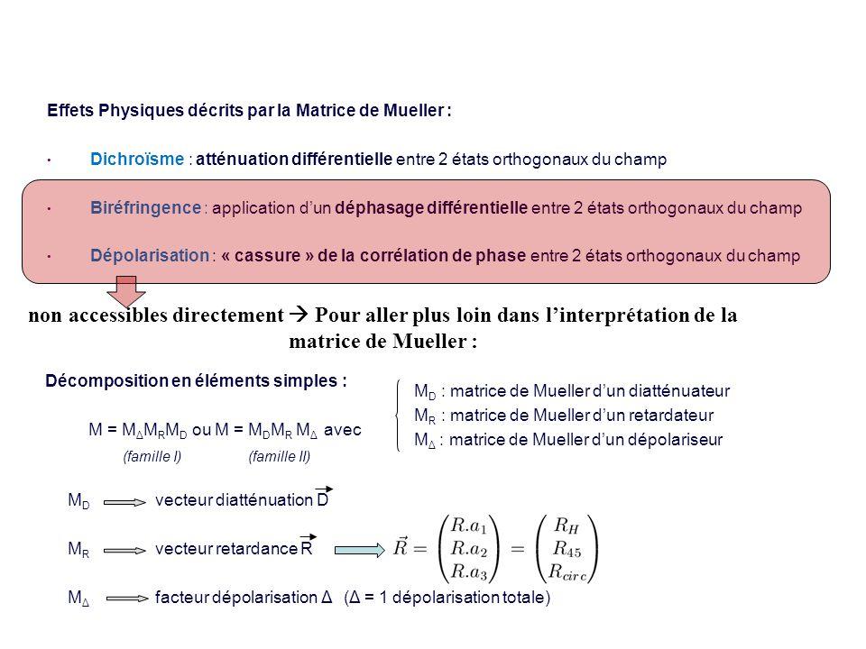 3 Effets Physiques décrits par la Matrice de Mueller : Dichroïsme : atténuation différentielle entre 2 états orthogonaux du champ Biréfringence : application dun déphasage différentielle entre 2 états orthogonaux du champ Dépolarisation : « cassure » de la corrélation de phase entre 2 états orthogonaux du champ Décomposition en éléments simples : M = M Δ M R M D ou M = M D M R M Δ avec M D : matrice de Mueller dun diatténuateur M R : matrice de Mueller dun retardateur M Δ : matrice de Mueller dun dépolariseur (famille I) (famille II) M D vecteur diatténuation D M R vecteur retardance R M Δ facteur dépolarisation Δ (Δ = 1 dépolarisation totale) Interprétation de la matrice de Mueller (3/3) non accessibles directement Pour aller plus loin dans linterprétation de la matrice de Mueller :