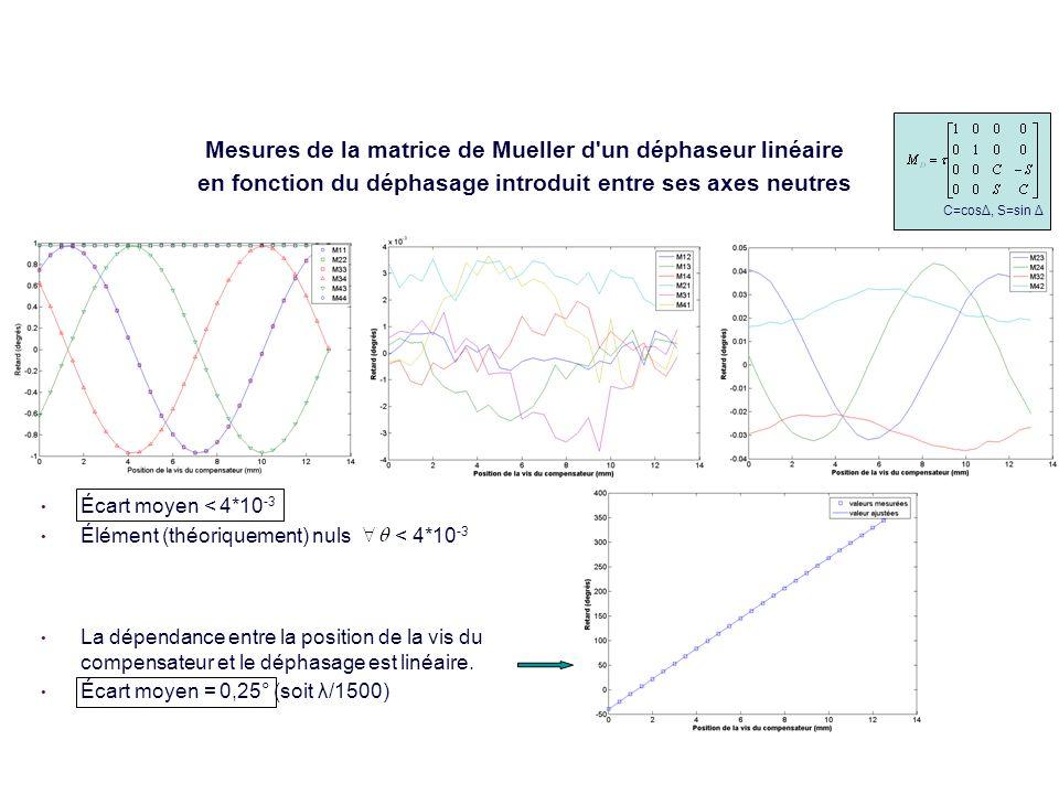 5 Précisions des résultats (en transmission) Mesures de la matrice de Mueller d un déphaseur linéaire en fonction du déphasage introduit entre ses axes neutres Écart moyen < 4*10 -3 Élément (théoriquement) nuls < 4*10 -3 La dépendance entre la position de la vis du compensateur et le déphasage est linéaire.