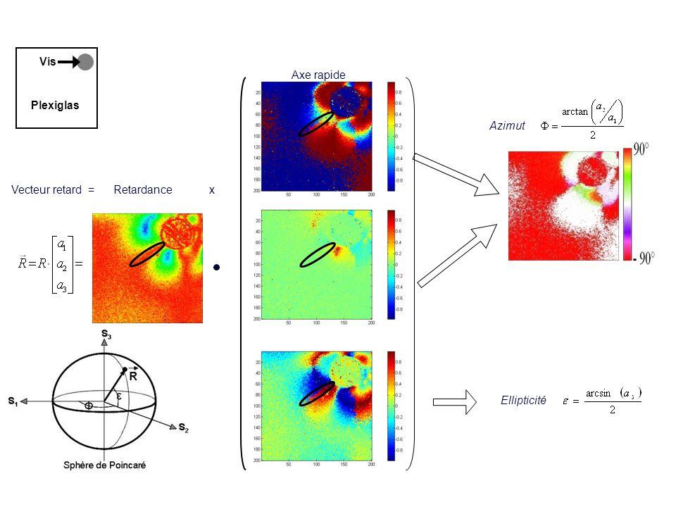 8 Vecteur retardance dune plaque de plexiglas Vis Plexiglas Vecteur retard = Azimut Ellipticité Retardance Axe rapide x
