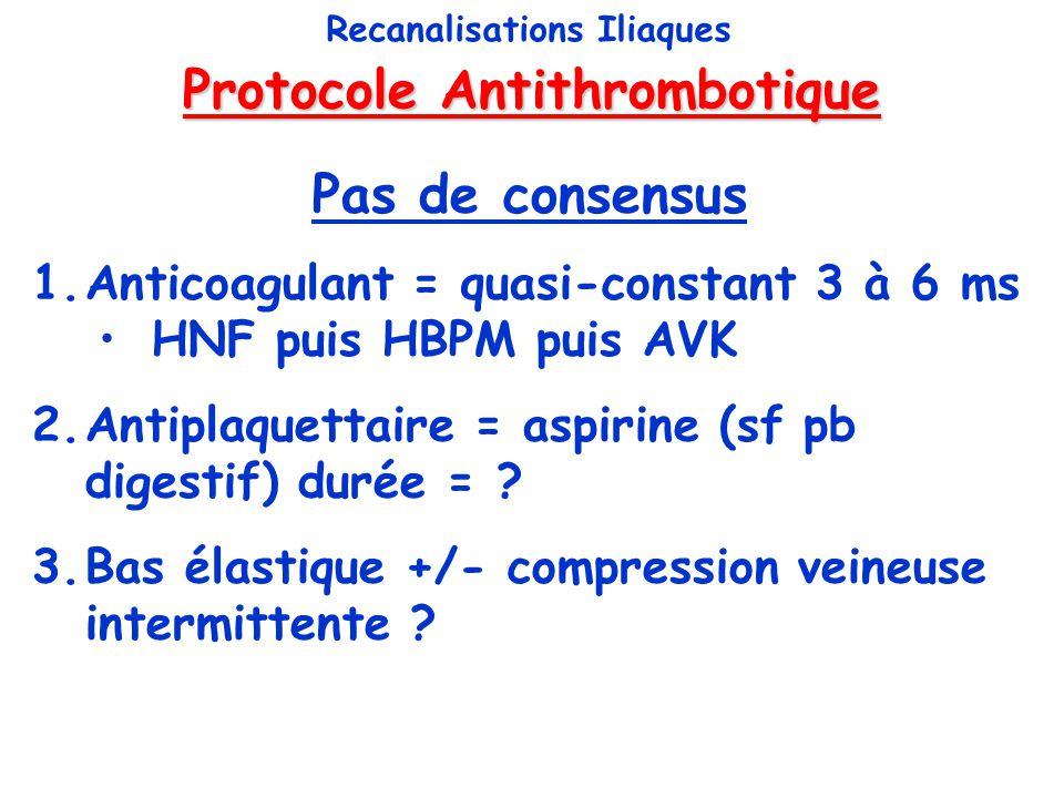 Protocole Antithrombotique Recanalisations Iliaques Pas de consensus 1.Anticoagulant = quasi-constant 3 à 6 ms HNF puis HBPM puis AVK 2.Antiplaquettai