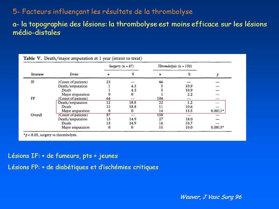 5- Facteurs influençant les résultats de la thrombolyse a- la topographie des lésions: la thrombolyse est moins efficace sur les lésions médio-distale