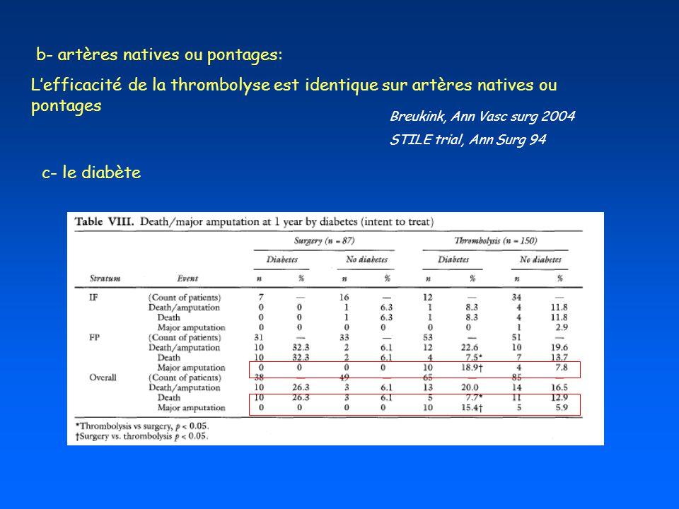 b- artères natives ou pontages: Lefficacité de la thrombolyse est identique sur artères natives ou pontages Breukink, Ann Vasc surg 2004 STILE trial,