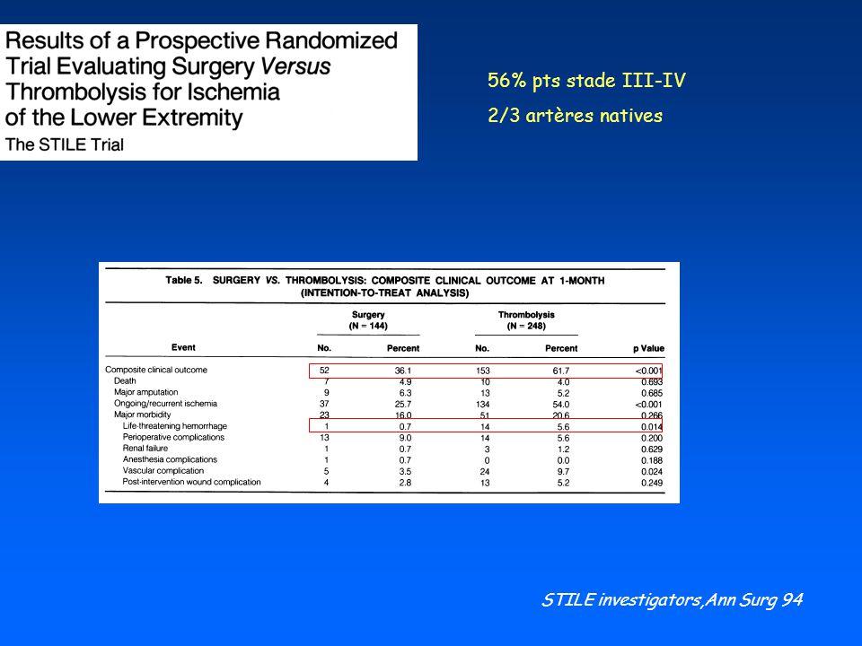 56% pts stade III-IV 2/3 artères natives STILE investigators,Ann Surg 94