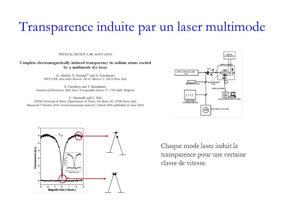 Transparence induite par un laser multimode Chaque mode laser induit la transparence pour une certaine classe de vitesse.